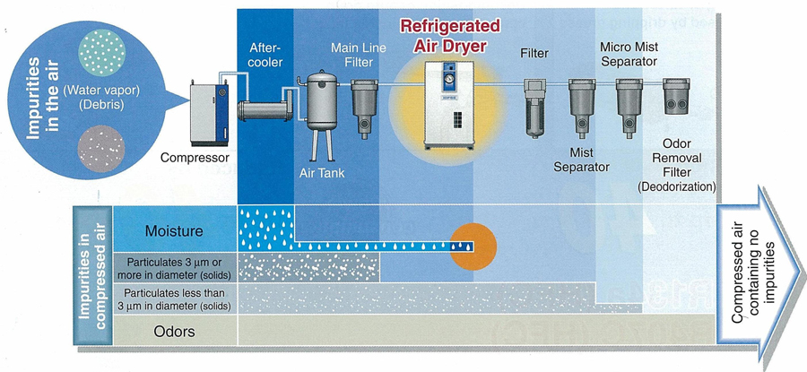 Compressed Air Dryer Introduction Of Air Dryer Smc